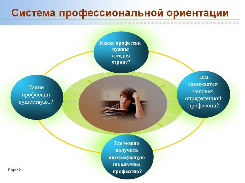 Система профессиональной ориентации