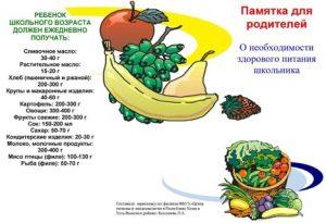 О необходимости здорового питания